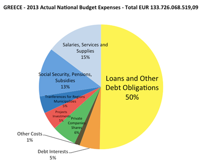 greece-anual-national-budget-2013